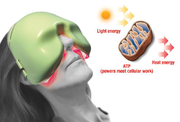Technologie LLLT et Photobiomodulation - MEIBOMASK® - Espansione